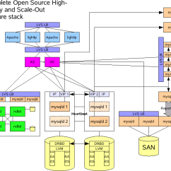 Open Source Network Diagram Tool 12 Volt Wiring For Caravan Mysql Architectures Overview | Fromdual