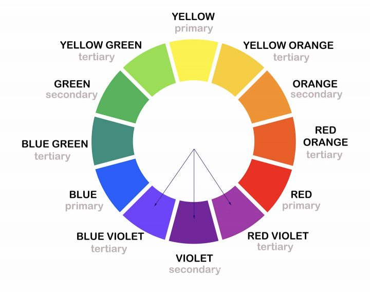 Analogous colors on a color wheel drawing