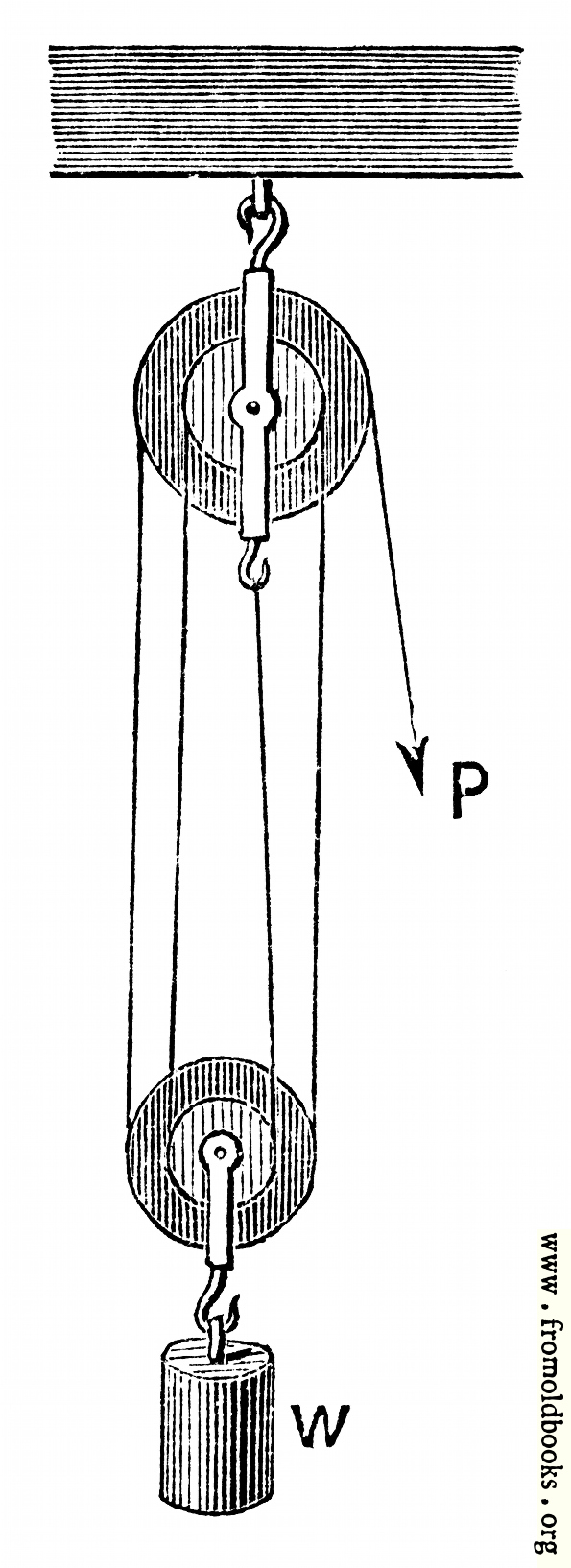 57.—Second Pulley System.