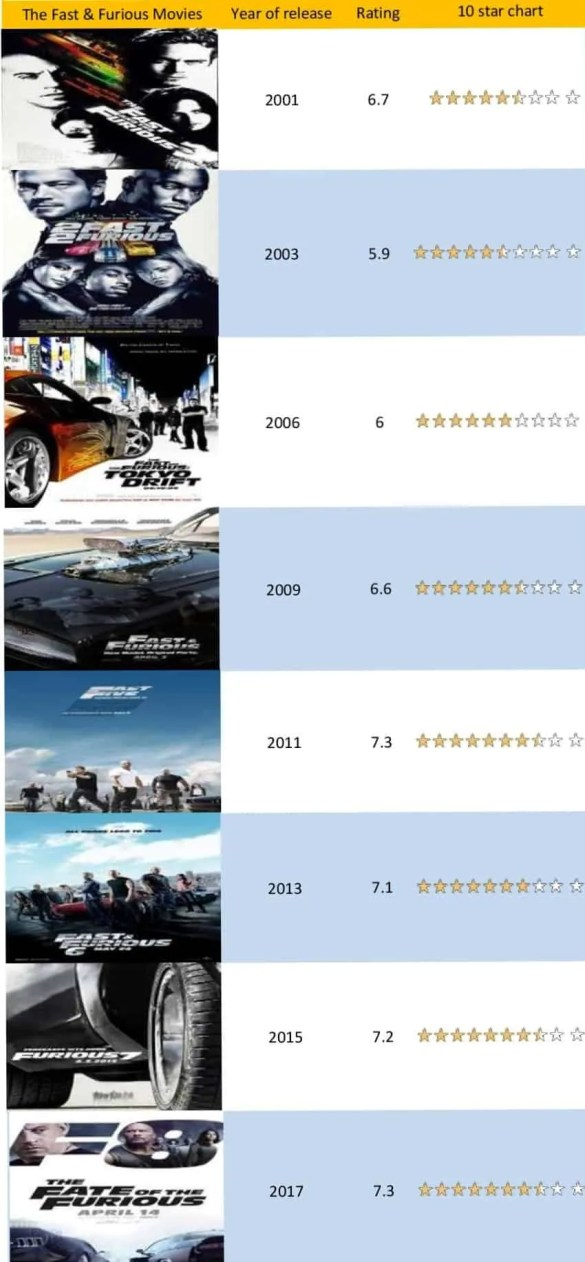 fast and furious franchise movie ratings