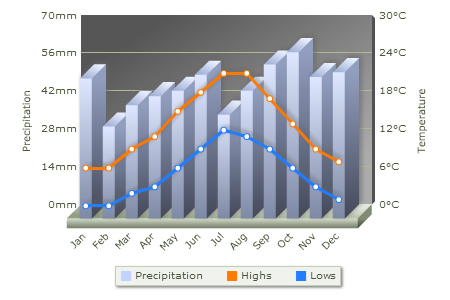 Weather London averages