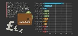 ¿Cuánto le cuesta a un español vivir en Londres? - Infografía
