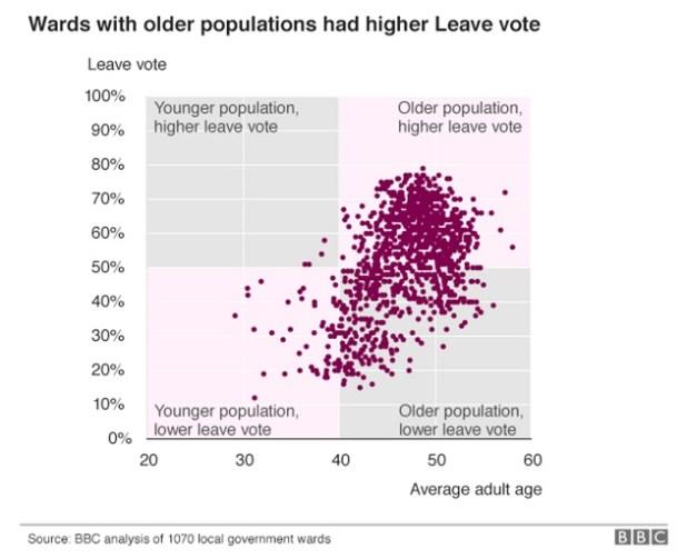 Voto Brexit y edad