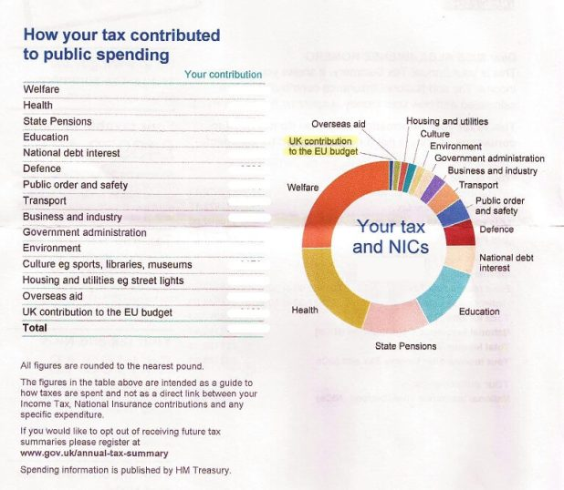 Gráfico con el reparto en gastos de los impuestos recaudados en UK