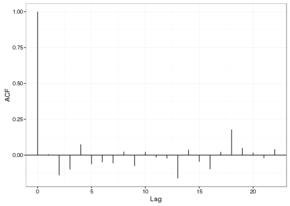 Autocorrelation function of residuals from the additive model with AR(1) errors
