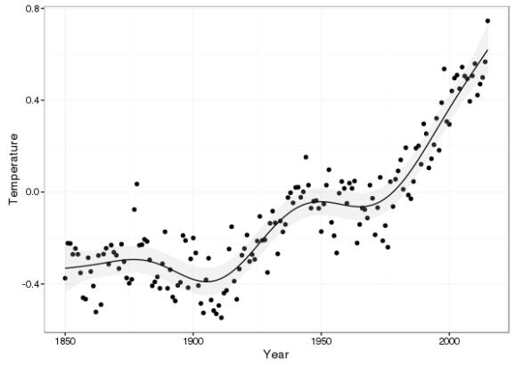 Estimated trend in global mean temperature plus 95% simultaneous confidence interval
