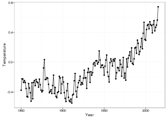 HadCRUT4 global mean temperature anomaly