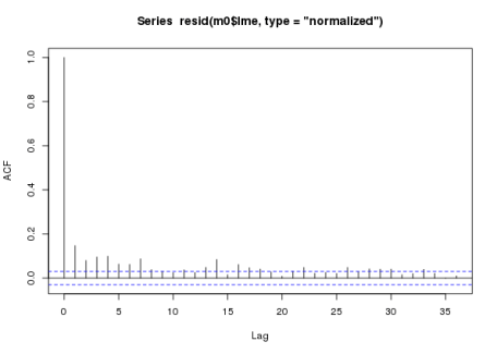 ACF for model m0 a naive additive model assuming conditional independence of observations fitted to the CET time series