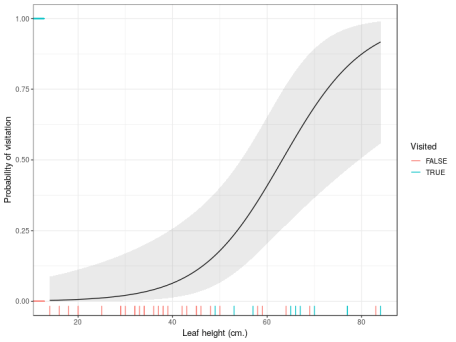 Estimated probability of visitation as a function of leaf height with a correctly-computed 95% confidence interval superimposed. Notice the interval now doesn't exceed the probability limits, 0 and 1.