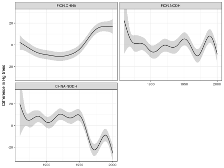 Estimated differences of trends in sediment Hg concentration for pairs of Scottish lochs