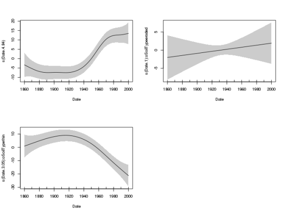 Estimated smooth trend for the non-eroded site (top, left), and difference smooths reflecting estimated differences between the non-eroded site and the eroded site (top, right) and thin soil site (bottom, left), respectively.
