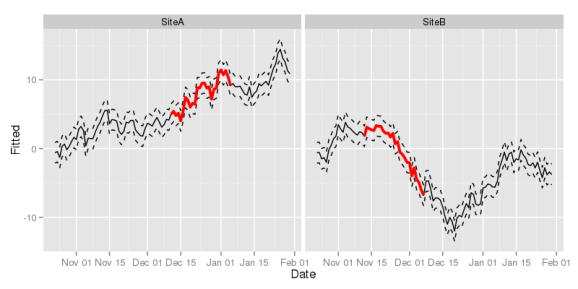 Figure 3: ggplot2 version of our time series plot