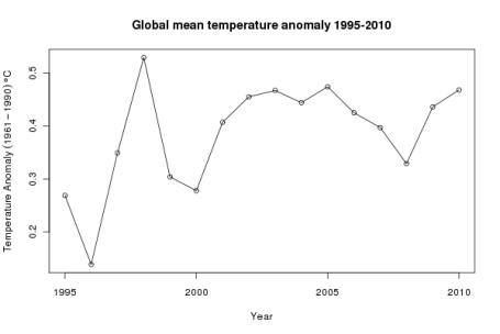 Global mean temperature anomaly 1995-2010