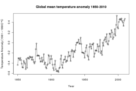 Global mean temperature anomaly 1850-2010