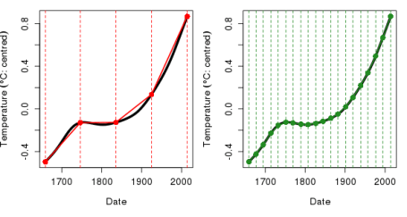 Illustration of the finite differences approach to estimating derivatives of function