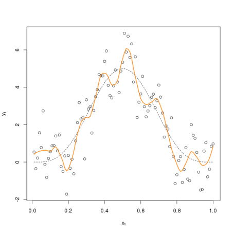 LOESS fit using optimal value of \( \lambda \)