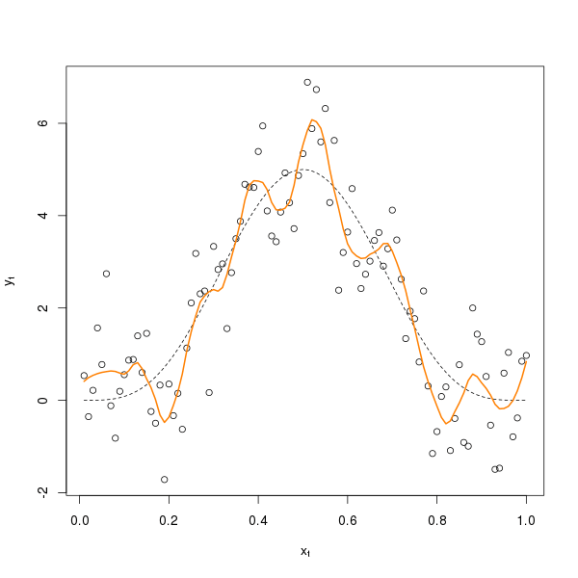 LOESS fit using optimal value of \( \lambda \)