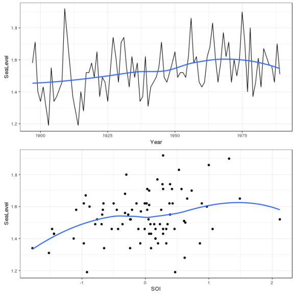 Time series of annual sea-level maxima at Fremantle, Western Australia (top) and the relationship between annual sea-level maxima and the Southern Oscillation Index