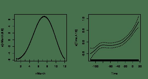 Modelling seasonal data with GAMs