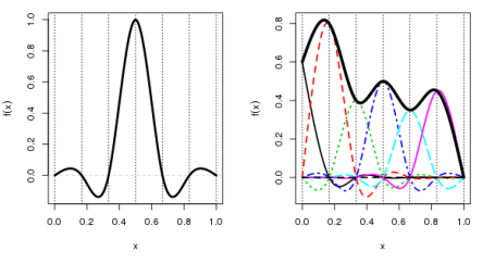 Cubic spline basis functions