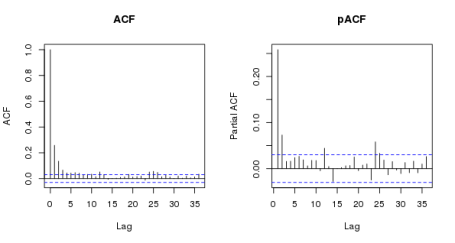 ACF and pACF of the residuals from the naive model