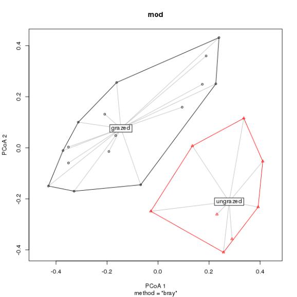 The new default plot produced by plot.betadisper()