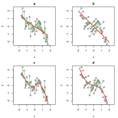 Fitted relationship between x and y (solid line) and the minimised errors (green line segments) for (a) least squares regression, (b) principal components analysis, (c) cubic smoothing spline, and (d) a principal curve.