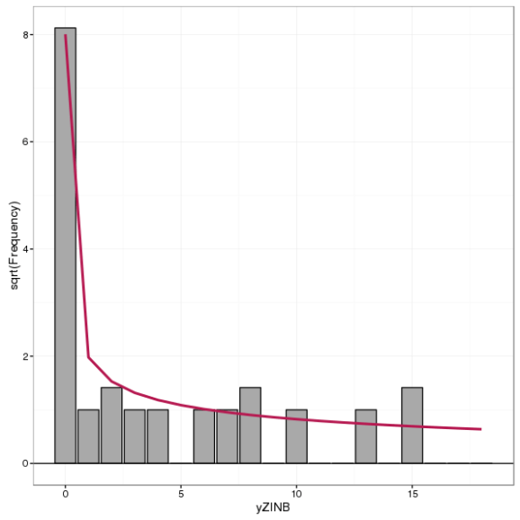 Standing rootogram for a zero-inflated negative binomial model fitted to the simulated zero-inflated negative binomial count data