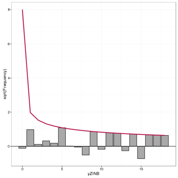 Suspended rootogram for a zero-inflated negative binomial model fitted to the simulated zero-inflated negative binomial count data
