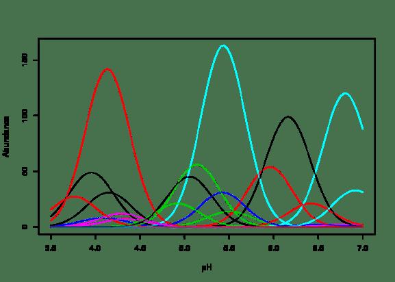 Figure 1: Gaussian species response curves along a hypothetical pH gradient