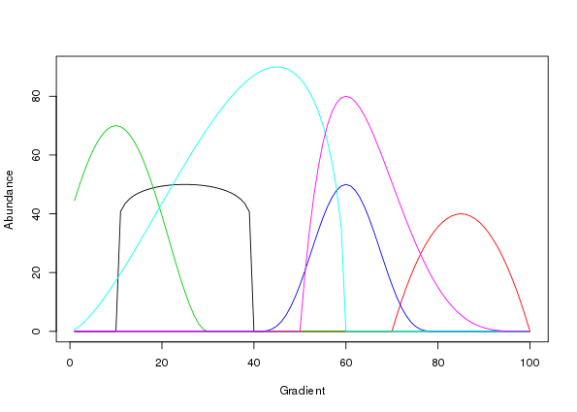 Figure 4: Generalised beta function species response curves along a hypothetical environmental gradient recreating Figure 2 in Minchin (1987).