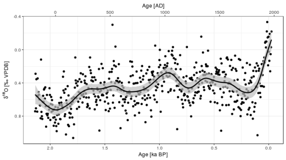 Observed δ18O values with the fitted trend and 95% point-wise confidence interval superimposed