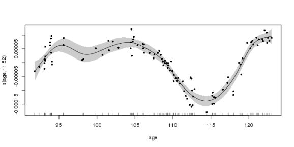 The fitted penalised spline with approximate 95% point-wise confidence interval, as produced with plot.gam()
