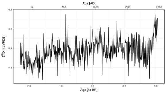 The δ18O record of Taricco et al (2016)