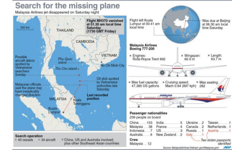 Alcune informazioni sul Boeing 777 e sulla rotta di volo MH-370