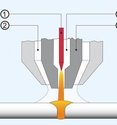 plasma welding process [ 1540 x 866 Pixel ]