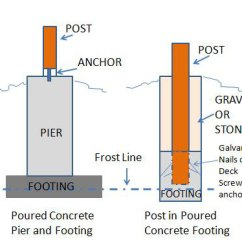 Parts Of A Telescope Diagram Kawasaki Wiring Diagrams Porch Foundations | Repairs Footing