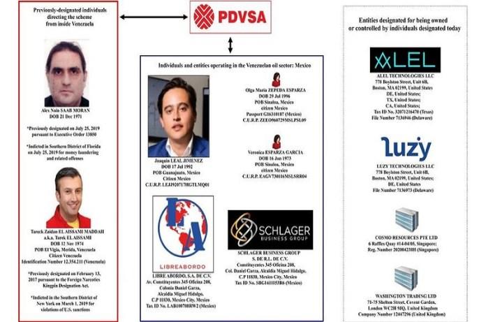 Pdvsa sanciones Venezuela