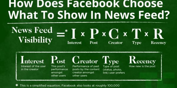facebook-news-feed-edgerank-algorithm-300×171.jpg