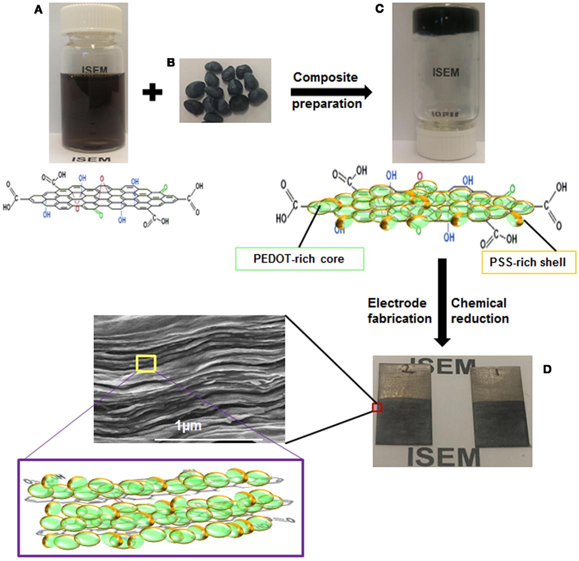 phase diagram of graphene autometer cobalt oil pressure gauge wiring frontiers liquid crystalline oxide pedot pss