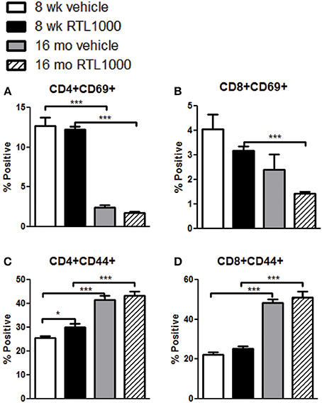 Cd69 Activation Marker T CellsDownload Free Software
