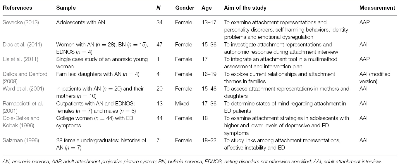 Frontiers Eating Disorders In Adolescence Attachment Issues From