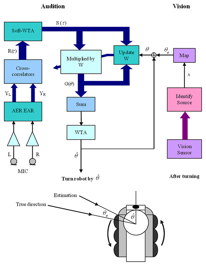 car sound system setup diagram 1998 ford explorer sport radio wiring complete great installation of frontiers neuromorphic audio visual sensor fusion on a live pa