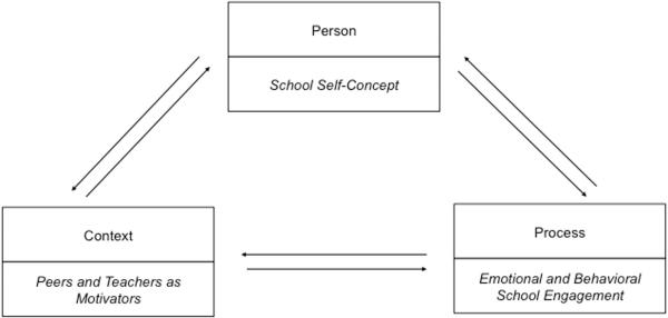 Frontiers The Interplay of Students School Engagement
