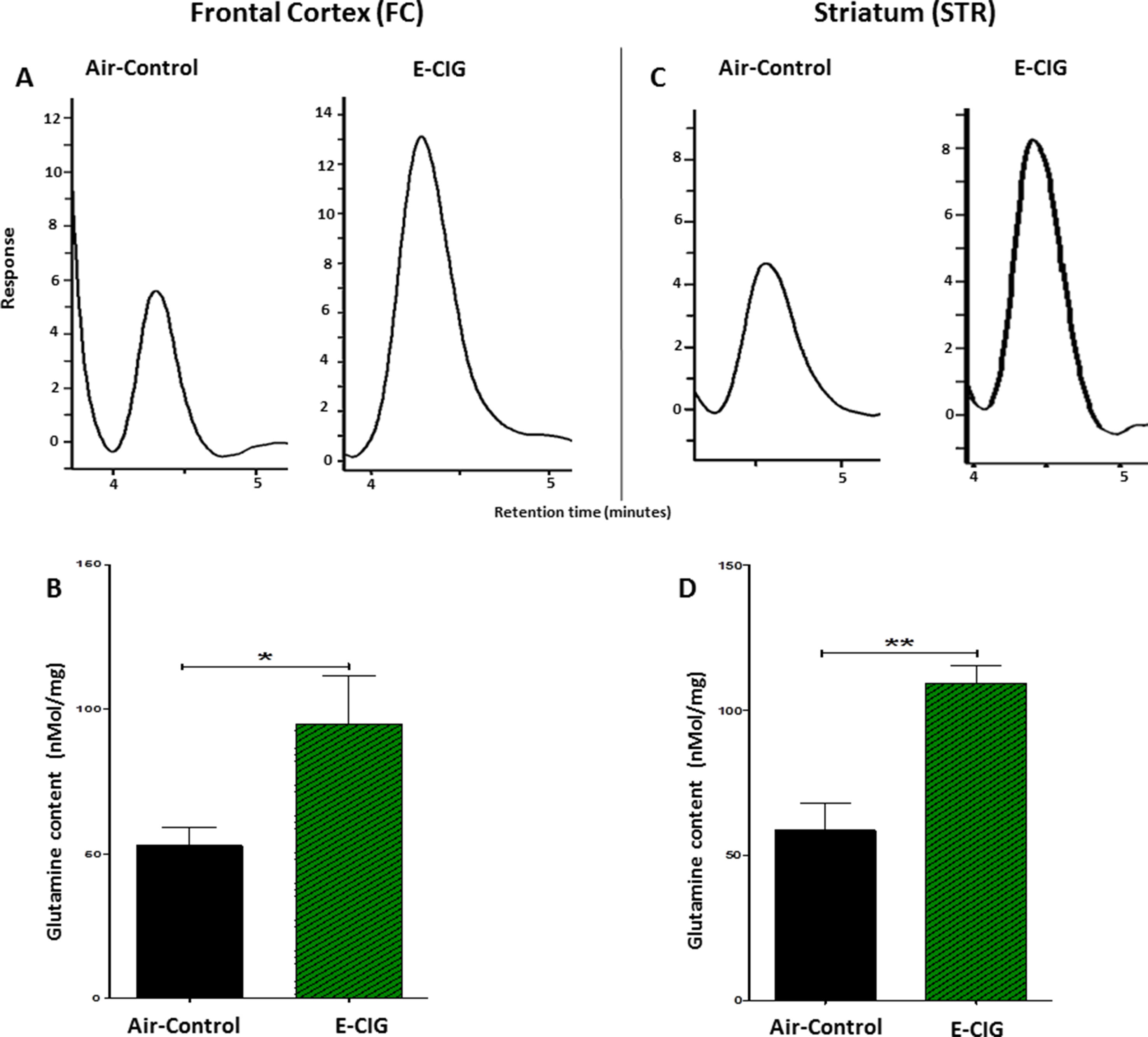 Frontiers | Effects of Chronic Inhalation of Electronic Cigarette Vapor Containing Nicotine on Neurotransmitters in the Frontal Cortex and ...