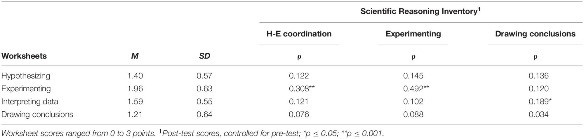hight resolution of Frontiers   Individual Differences in Children's Development of Scientific  Reasoning Through Inquiry-Based Instruction: Who Needs Additional Guidance?    Psychology