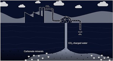 Protecting Our Climate by Turning CO2 Into Stone · Frontiers for Young Minds
