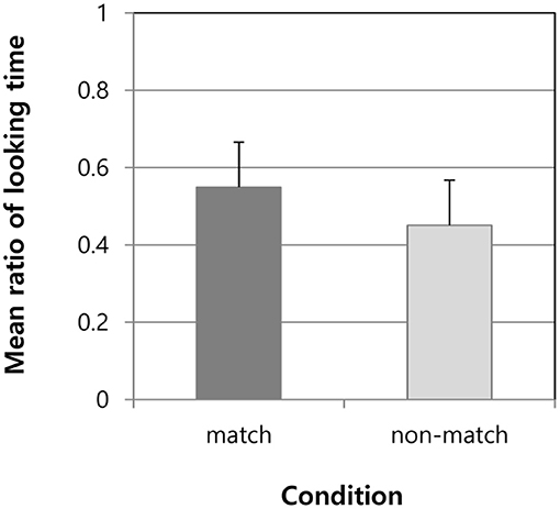 Frontiers | Segmentation of Rhythmic Units in Word Speech by Japanese Infants and Toddlers | Psychology