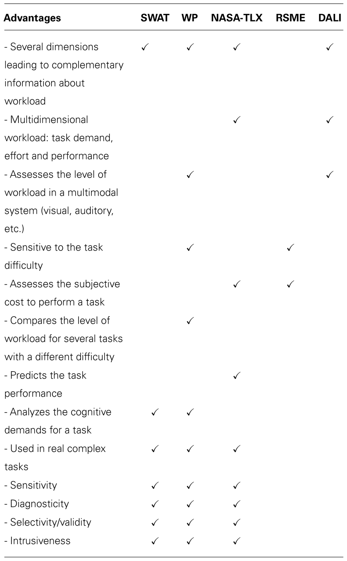 Frontiers  Mental workload and driving  Psychology