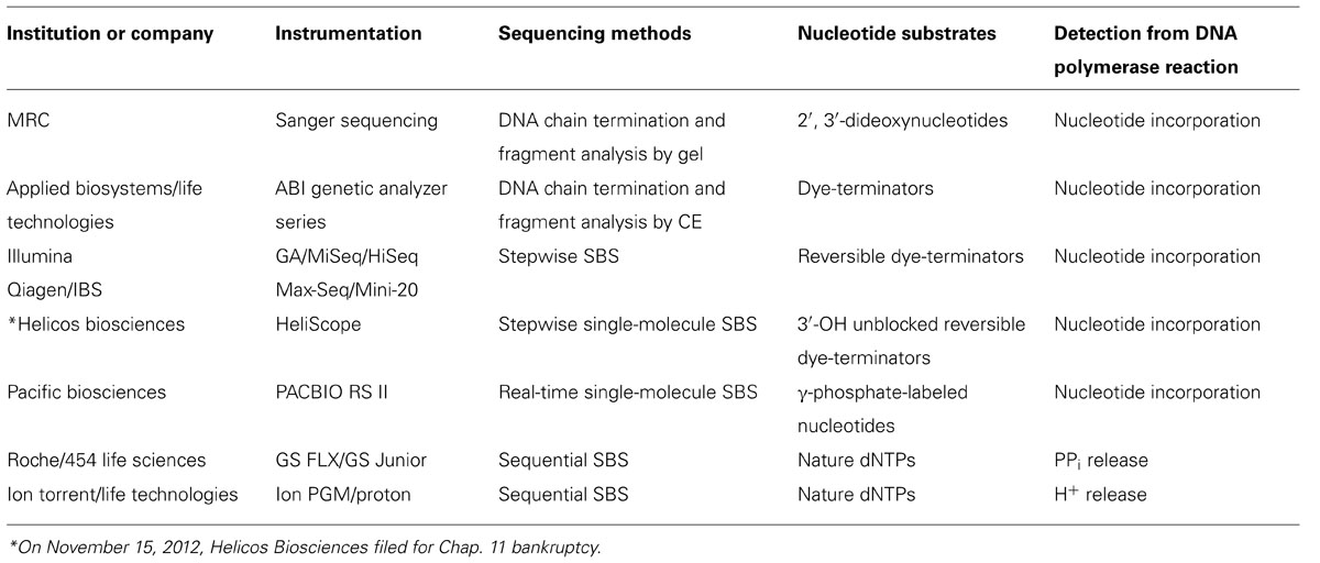 Frontiers | DNA polymerases drive DNA sequencing-by-synthesis technologies: both past and present | Microbiology